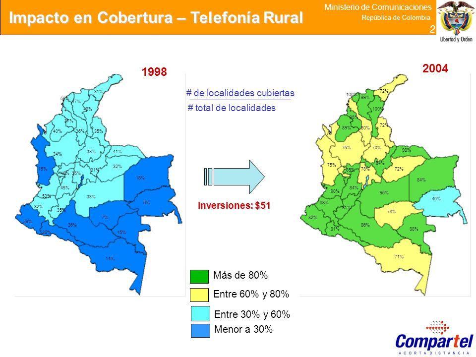 27 Ministerio de Comunicaciones República de Colombia 2 Más de 80% Entre 60% y 80% Entre 30% y 60% Menor a 30% Impacto en Cobertura – Telefonía Rural