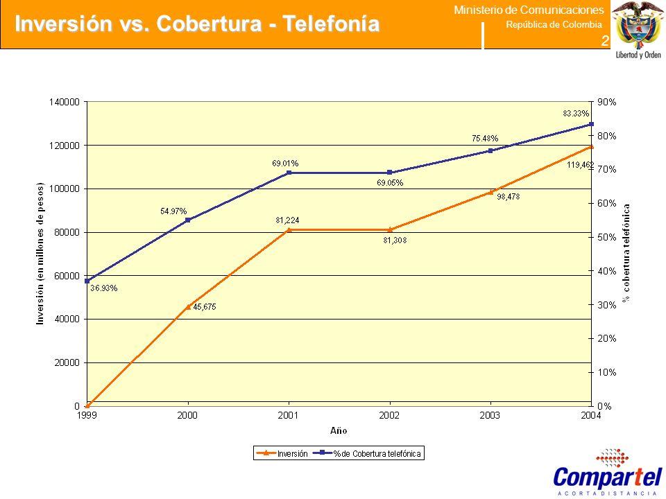 28 Ministerio de Comunicaciones República de Colombia 2 Inversión vs. Cobertura - Telefonía