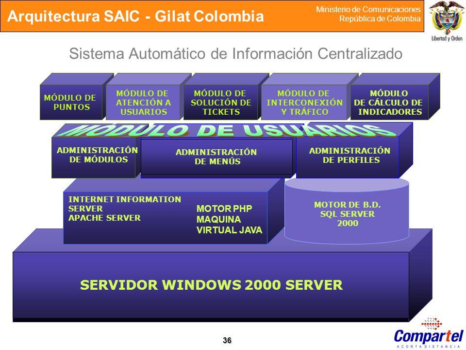 36 Ministerio de Comunicaciones República de Colombia Arquitectura SAIC - Gilat Colombia INTERNET INFORMATION SERVER APACHE SERVER MOTOR DE B.D. SQL S