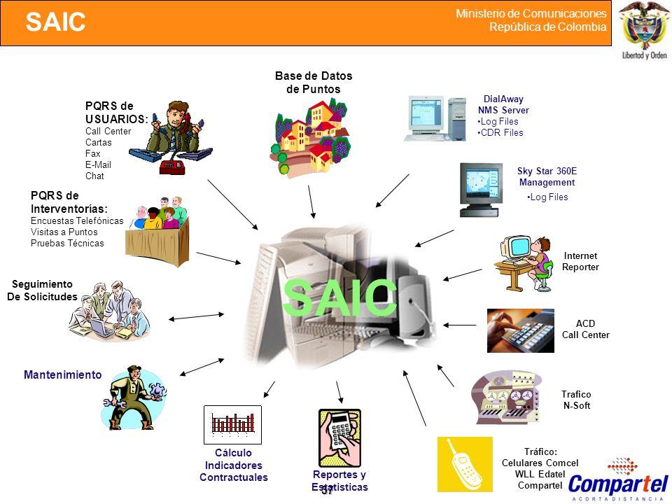 37 Ministerio de Comunicaciones República de Colombia SAIC Base de Datos de Puntos PQRS de USUARIOS: Call Center Cartas Fax E-Mail Chat PQRS de Interv