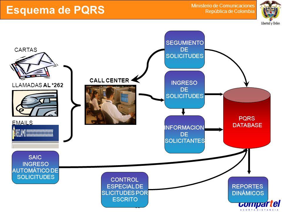 38 Ministerio de Comunicaciones República de Colombia Esquema de PQRS PQRS DATABASE SAIC INGRESO AUTOMÁTICO DE SOLICITUDES CARTAS LLAMADAS AL *262 EMA