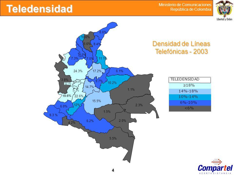 4 Ministerio de Comunicaciones República de ColombiaTeledensidad Densidad de Líneas Telefónicas - 2003 2% 1.1% 2.3% 22.6% 5.5% 2.0% 1.1% 6.2% 1.5% 2.3