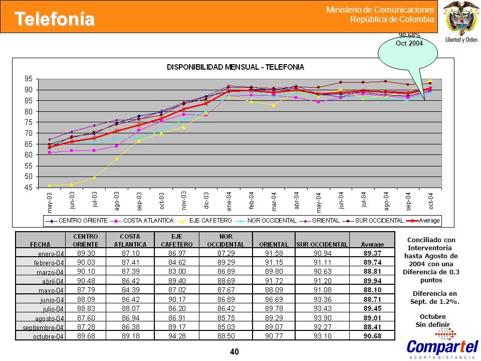 40 Ministerio de Comunicaciones República de Colombia 90.68% Oct 2004 Conciliado con Interventoría hasta Agosto de 2004 con una Diferencia de 0.3 punt