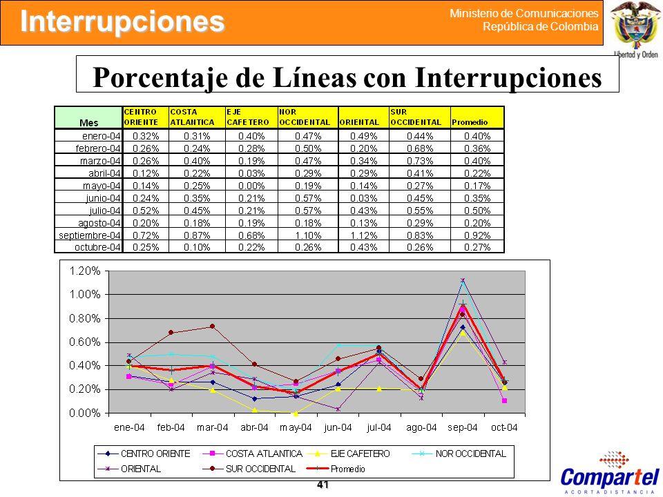 41 Ministerio de Comunicaciones República de Colombia Porcentaje de Líneas con Interrupciones Interrupciones