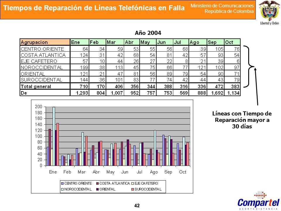 42 Ministerio de Comunicaciones República de Colombia Año 2004 Líneas con Tiempo de Reparación mayor a 30 días Tiempos de Reparación de Líneas Telefón