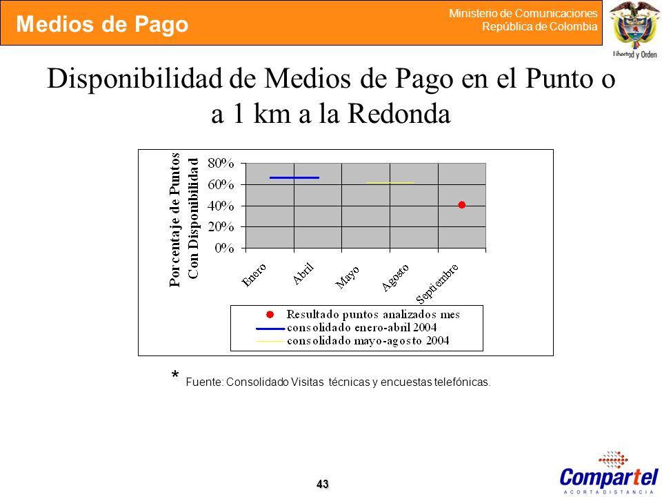 43 Ministerio de Comunicaciones República de Colombia Disponibilidad de Medios de Pago en el Punto o a 1 km a la Redonda * Fuente: Consolidado Visitas