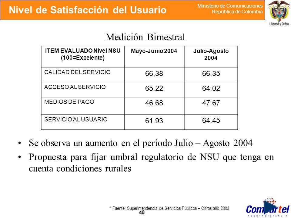 45 Ministerio de Comunicaciones República de Colombia Medición Bimestral Se observa un aumento en el período Julio – Agosto 2004 Propuesta para fijar