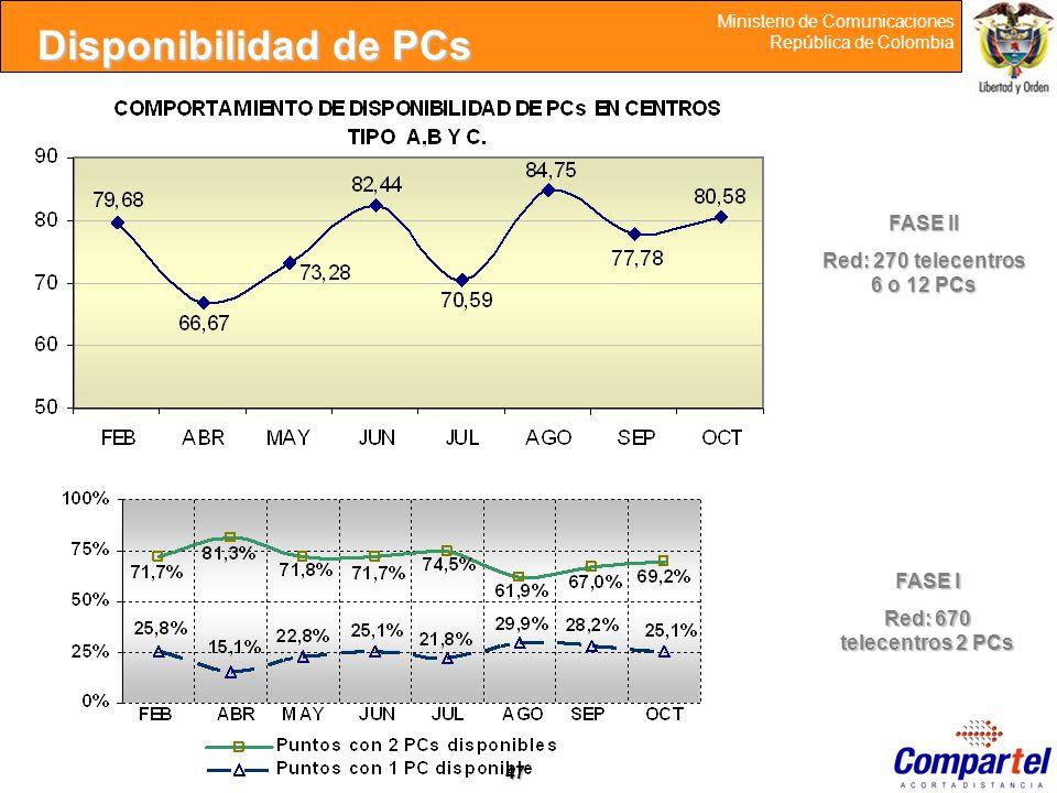 47 Ministerio de Comunicaciones República de Colombia FASE II Red: 270 telecentros 6 o 12 PCs FASE I Red: 670 telecentros 2 PCs Disponibilidad de PCs