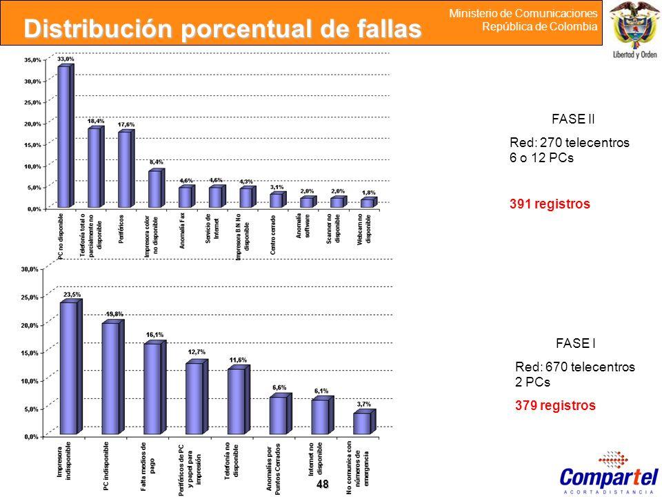 48 Ministerio de Comunicaciones República de Colombia Distribución porcentual de fallas FASE II Red: 270 telecentros 6 o 12 PCs 391 registros FASE I R
