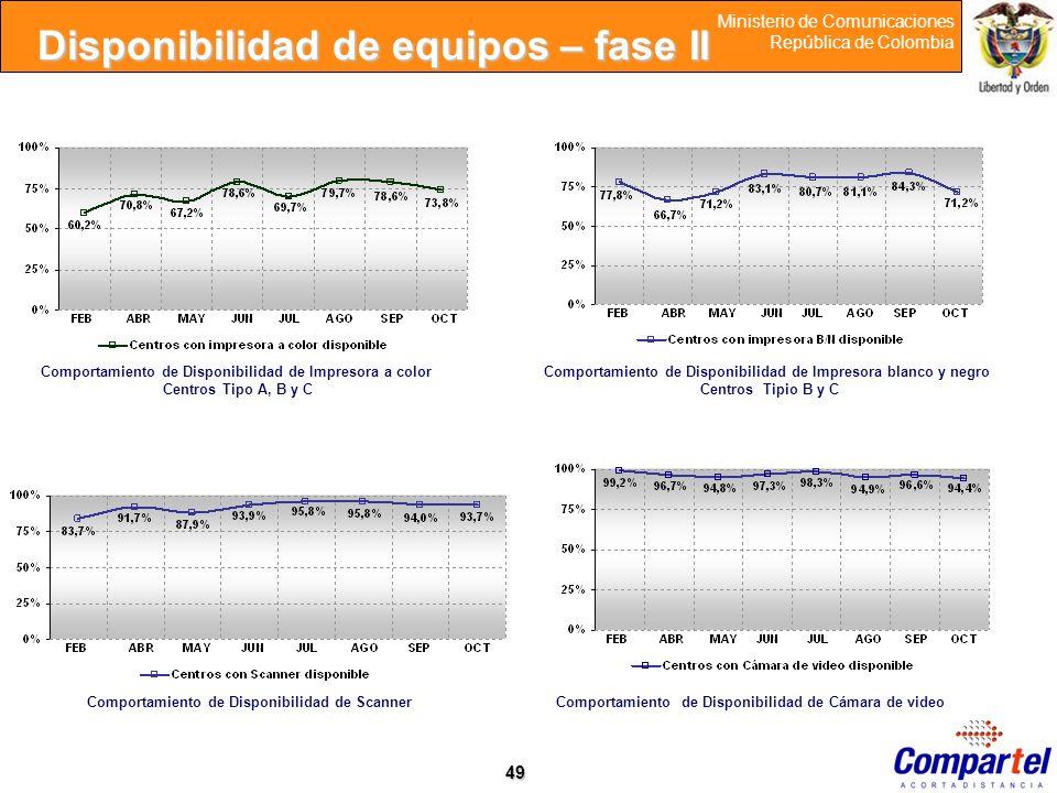 49 Ministerio de Comunicaciones República de Colombia Comportamiento de Disponibilidad de Impresora a color Centros Tipo A, B y C Comportamiento de Di