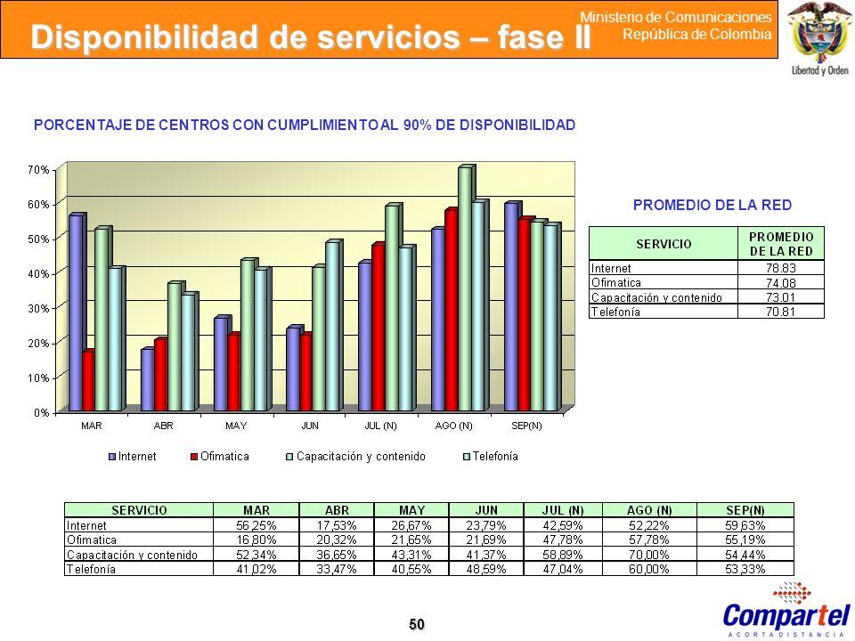 50 Ministerio de Comunicaciones República de Colombia PORCENTAJE DE CENTROS CON CUMPLIMIENTO AL 90% DE DISPONIBILIDAD PROMEDIO DE LA RED Disponibilida