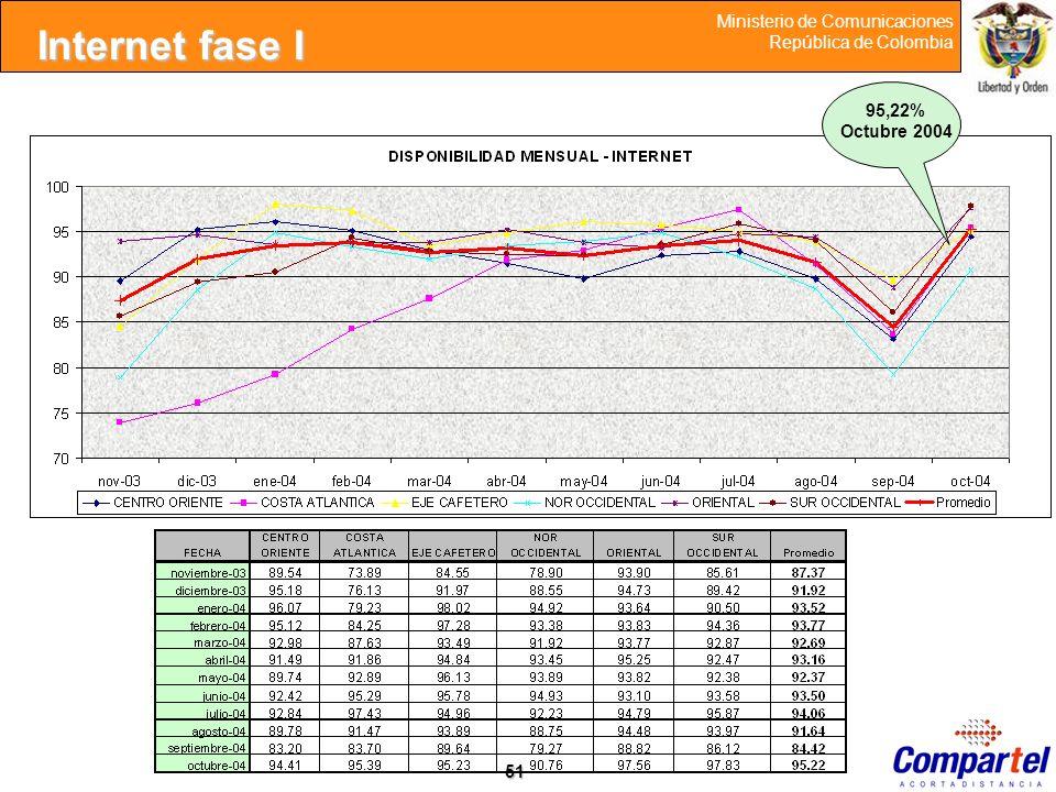 51 Ministerio de Comunicaciones República de Colombia 95,22% Octubre 2004 Internet fase I
