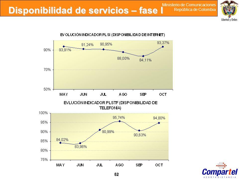 52 Ministerio de Comunicaciones República de Colombia Disponibilidad de servicios – fase I