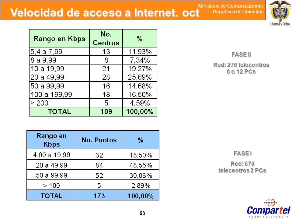 53 Ministerio de Comunicaciones República de Colombia Velocidad de acceso a Internet. oct FASE II Red: 270 telecentros 6 o 12 PCs FASE I Red: 670 tele