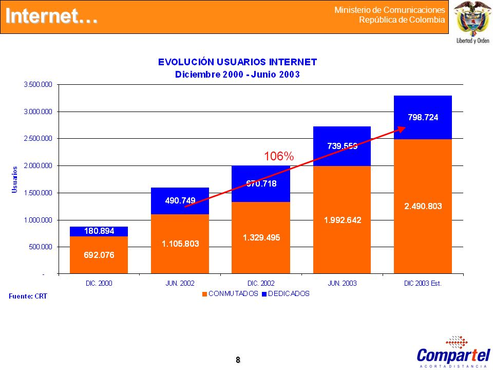9 Ministerio de Comunicaciones República de Colombia Fuente: World Bank, World Development Report 1999/2000 La Brecha Tecnológica La penetración de computadores que muestra el país debería ser un 18% superior, dado el nivel del PIB per cápita y el desarrollo en otros países.