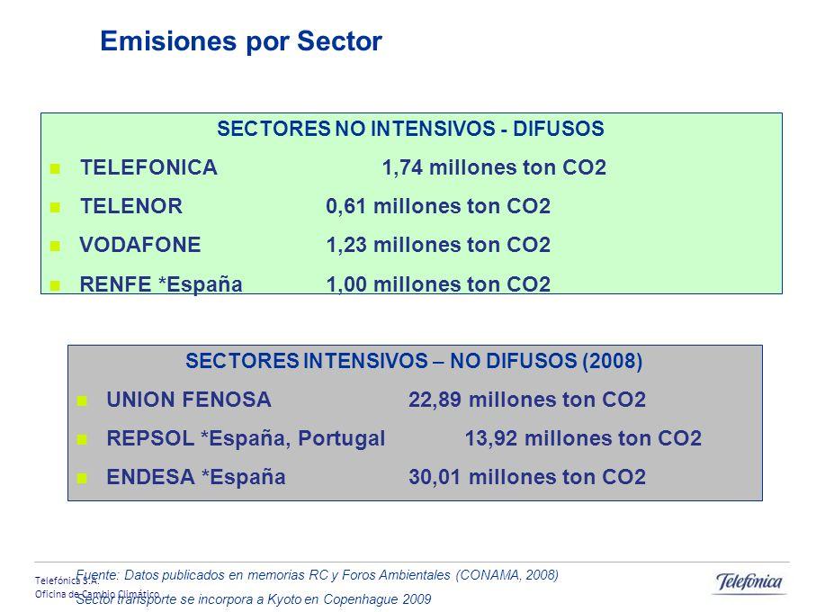 Telefónica S.A. Oficina de Cambio Climático Emisiones por Sector SECTORES NO INTENSIVOS - DIFUSOS TELEFONICA 1,74 millones ton CO2 TELENOR 0,61 millon