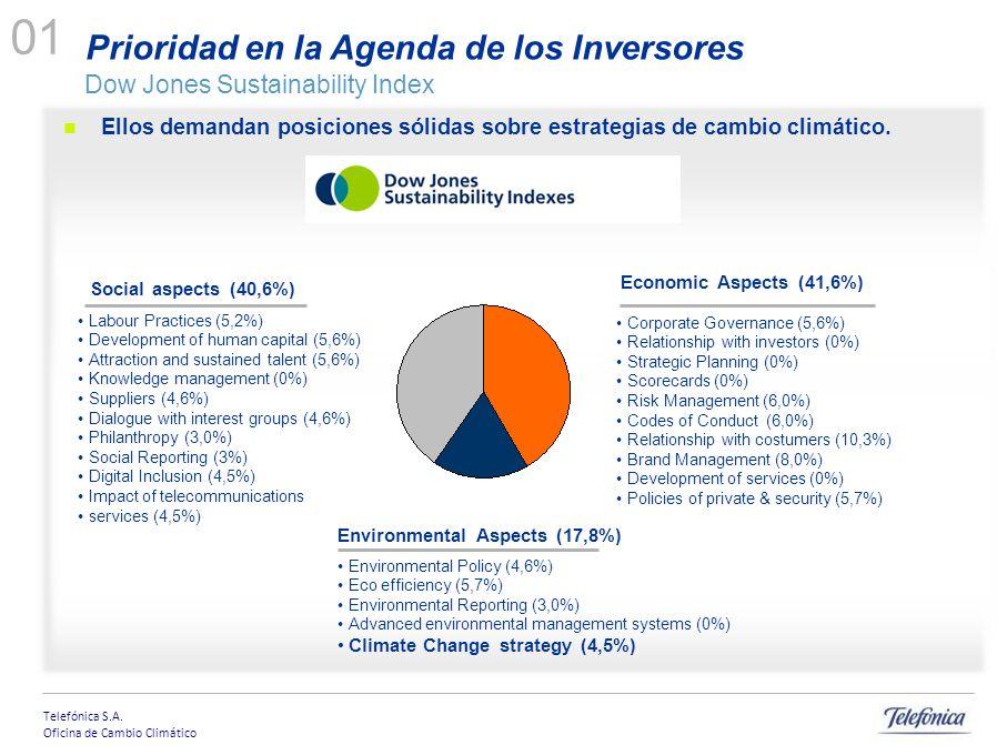 Telefónica S.A. Oficina de Cambio Climático Ellos demandan posiciones sólidas sobre estrategias de cambio climático. Corporate Governance (5,6%) Relat