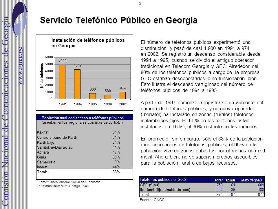 Servicio Telefónico Público en Georgia Población rural con acceso a teléfonos públicos Kakheti31% Centro urbano de Kartli31% Kartli bajo34% Samtskhe-D