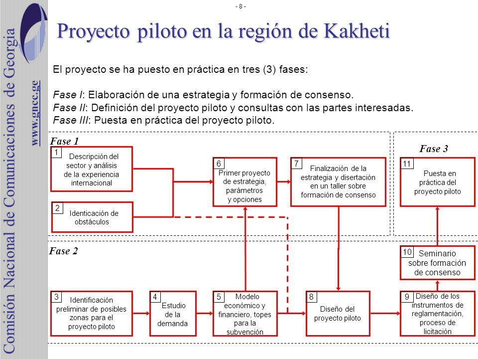 Proyecto piloto en la región de Kakheti www.gncc.ge El proyecto se ha puesto en práctica en tres (3) fases: Fase I: Elaboración de una estrategia y fo