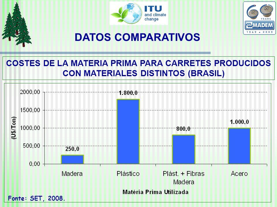 DATOS COMPARATIVOS COSTES DE LA MATERIA PRIMA PARA CARRETES PRODUCIDOS CON MATERIALES DISTINTOS (BRASIL) Fonte: SET, 2008.