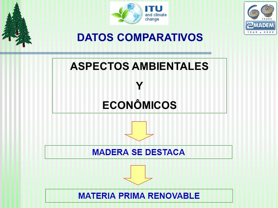 DATOS COMPARATIVOS ASPECTOS AMBIENTALES Y ECONÔMICOS MADERA SE DESTACA MATERIA PRIMA RENOVABLE