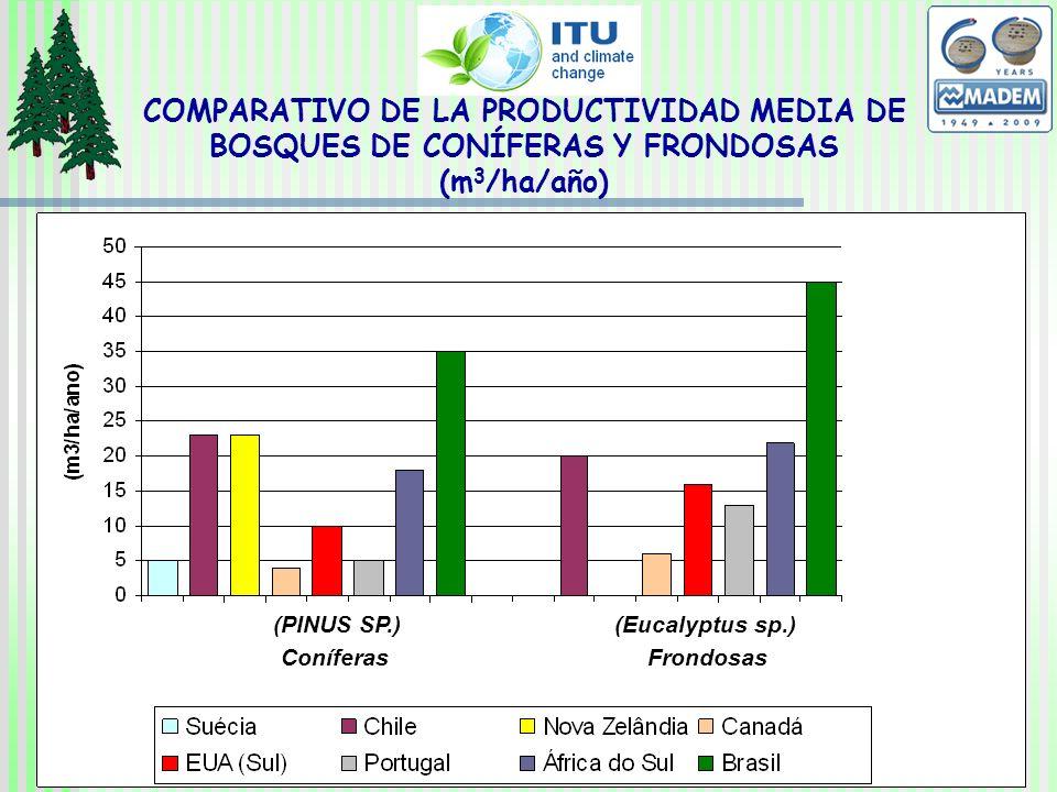 COMPARATIVO DE LA PRODUCTIVIDAD MEDIA DE BOSQUES DE CONÍFERAS Y FRONDOSAS (m 3 /ha/año) (Eucalyptus sp.)(PINUS SP.) ConíferasFrondosas