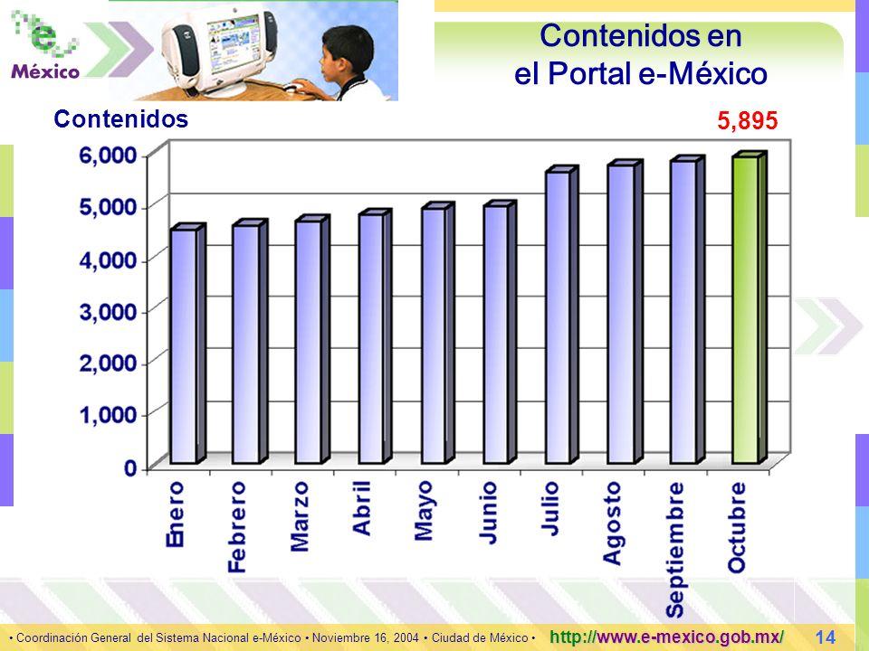 14 Coordinación General del Sistema Nacional e-México Noviembre 16, 2004 Ciudad de México http://www.e-mexico.gob.mx/ Contenidos en el Portal e-México 5,895 Contenidos