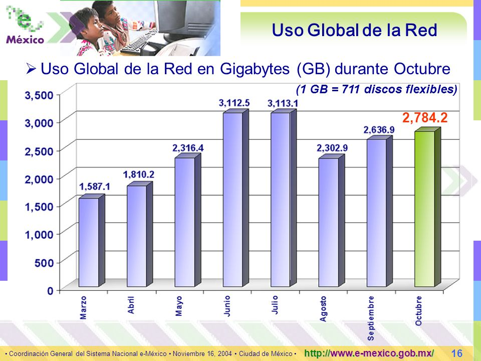 16 Coordinación General del Sistema Nacional e-México Noviembre 16, 2004 Ciudad de México http://www.e-mexico.gob.mx/ Uso Global de la Red 2,784.2 Uso Global de la Red en Gigabytes (GB) durante Octubre (1 GB = 711 discos flexibles)