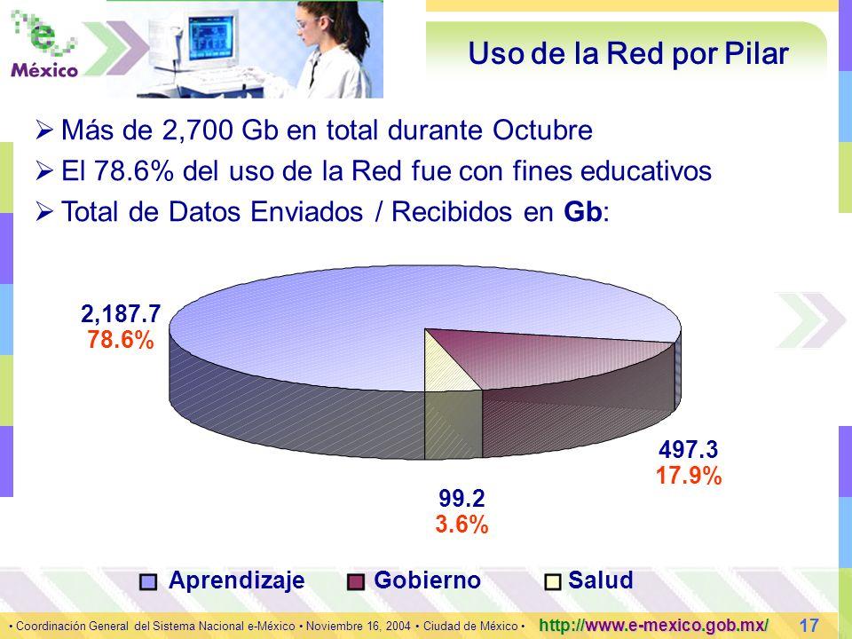 17 Coordinación General del Sistema Nacional e-México Noviembre 16, 2004 Ciudad de México http://www.e-mexico.gob.mx/ Uso de la Red por Pilar Más de 2,700 Gb en total durante Octubre El 78.6% del uso de la Red fue con fines educativos Total de Datos Enviados / Recibidos en Gb: 2,187.7 497.3 99.2 78.6% 17.9% 3.6% AprendizajeGobiernoSalud