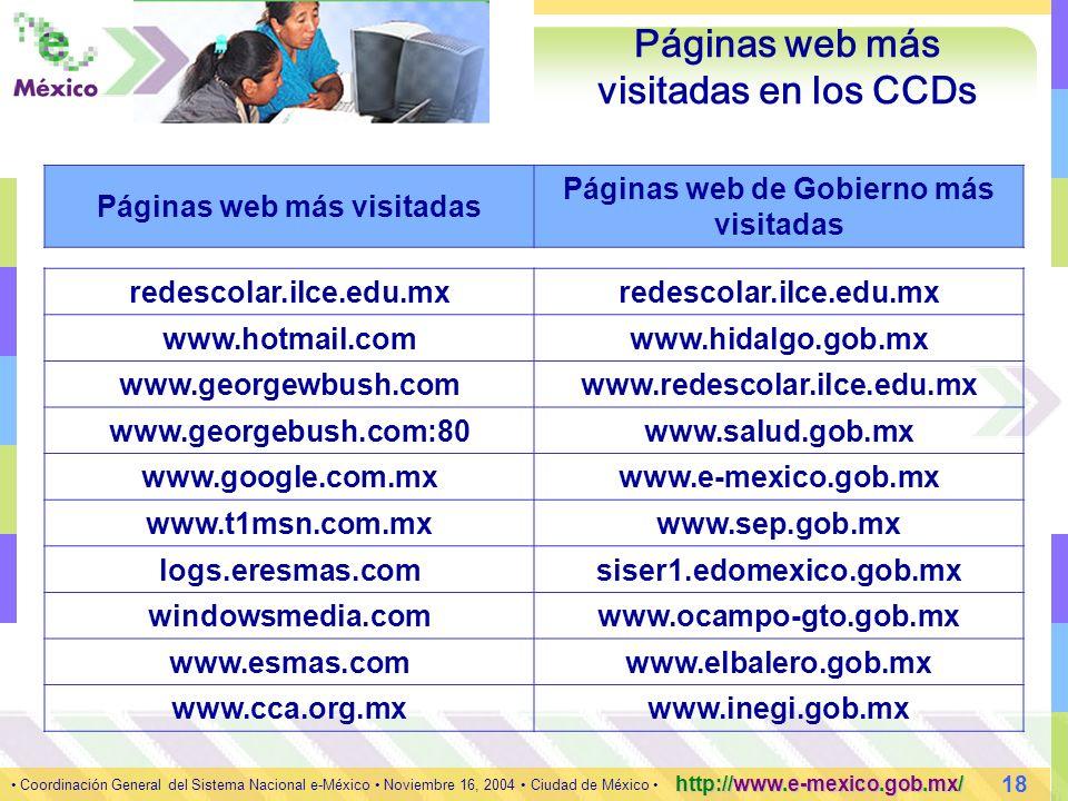 18 Coordinación General del Sistema Nacional e-México Noviembre 16, 2004 Ciudad de México http://www.e-mexico.gob.mx/ Páginas web más visitadas en los CCDs Páginas web más visitadas Páginas web de Gobierno más visitadas redescolar.ilce.edu.mx www.hotmail.comwww.hidalgo.gob.mx www.georgewbush.comwww.redescolar.ilce.edu.mx www.georgebush.com:80www.salud.gob.mx www.google.com.mxwww.e-mexico.gob.mx www.t1msn.com.mxwww.sep.gob.mx logs.eresmas.comsiser1.edomexico.gob.mx windowsmedia.comwww.ocampo-gto.gob.mx www.esmas.comwww.elbalero.gob.mx www.cca.org.mxwww.inegi.gob.mx