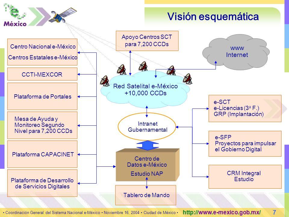 7 Coordinación General del Sistema Nacional e-México Noviembre 16, 2004 Ciudad de México http://www.e-mexico.gob.mx/ Centro Nacional e-México CCTI-MEXCOR www Internet Red Satelital e-México +10,000 CCDs Apoyo Centros SCT para 7,200 CCDs Centros Estatales e-México Mesa de Ayuda y Monitoreo Segundo Nivel para 7,200 CCDs Plataforma CAPACINET Plataforma de Desarrollo de Servicios Digitales Centro de Datos e-México Tablero de Mando Intranet Gubernamental Plataforma de Portales Estudio NAP Visión esquemática e-SCT e-Licencias (3 a F.) GRP (Implantación) e-SFP Proyectos para impulsar el Gobierno Digital CRM Integral Estudio