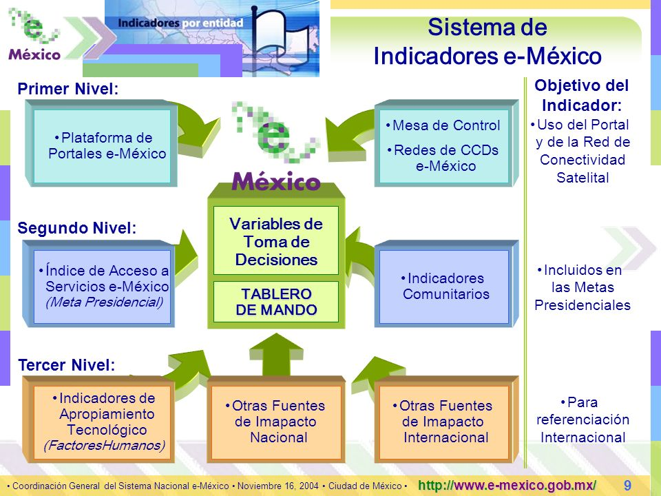 9 Coordinación General del Sistema Nacional e-México Noviembre 16, 2004 Ciudad de México http://www.e-mexico.gob.mx/ Objetivo del Indicador: Primer Nivel: Segundo Nivel: Tercer Nivel: Sistema de Indicadores e-México Plataforma de Portales e-México Mesa de Control Redes de CCDs e-México Uso del Portal y de la Red de Conectividad Satelital Índice de Acceso a Servicios e-México (Meta Presidencial) Indicadores Comunitarios Incluidos en las Metas Presidenciales Indicadores de Apropiamiento Tecnológico (FactoresHumanos) Otras Fuentes de Imapacto Internacional Otras Fuentes de Imapacto Nacional Para referenciación Internacional TABLERO DE MANDO Variables de Toma de Decisiones