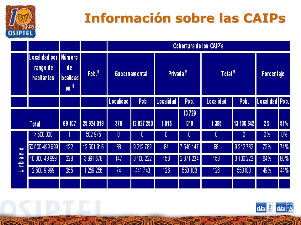 Información sobre las CAIPs