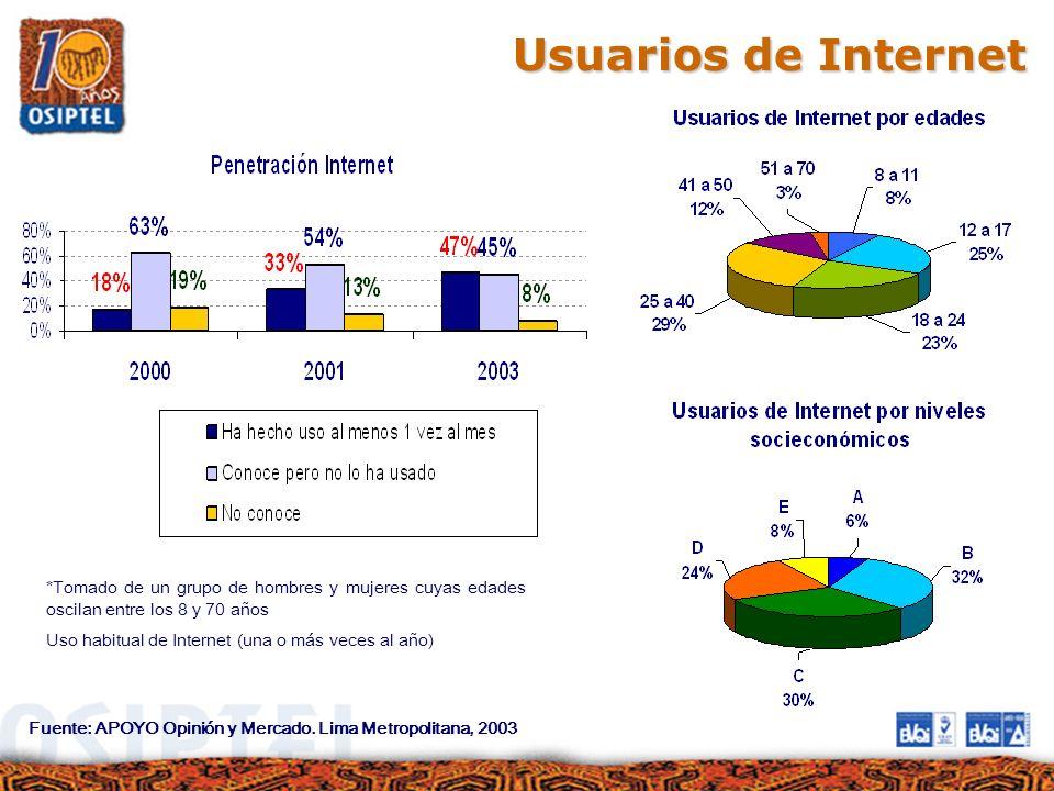 Usuarios de Internet Fuente: APOYO Opinión y Mercado. Lima Metropolitana, 2003 *Tomado de un grupo de hombres y mujeres cuyas edades oscilan entre los