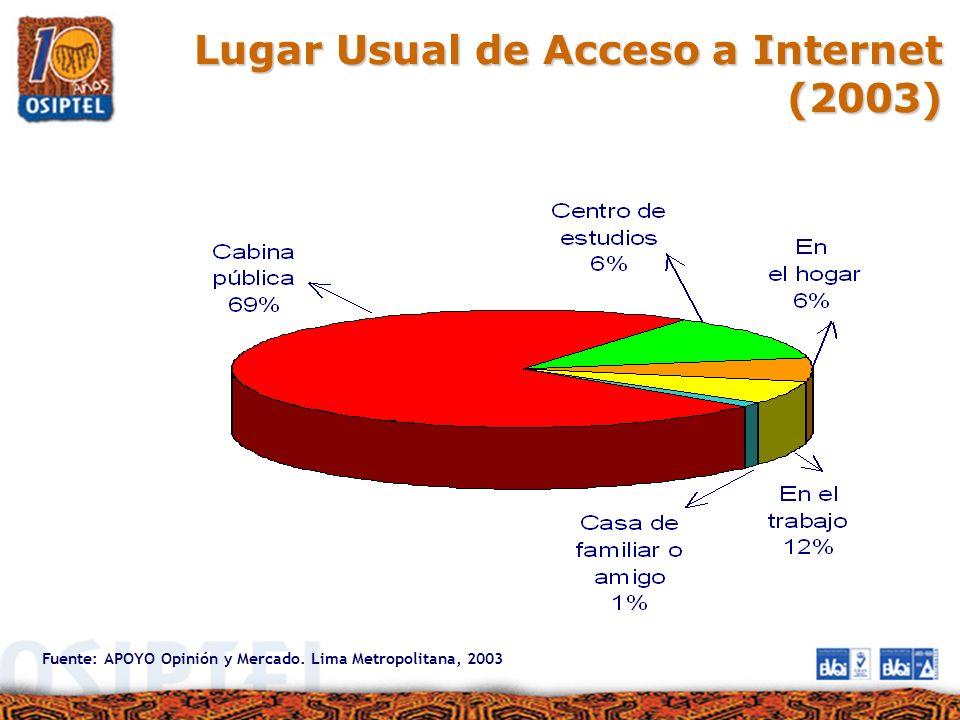 Lugar Usual de Acceso a Internet (2003) Fuente: APOYO Opinión y Mercado. Lima Metropolitana, 2003