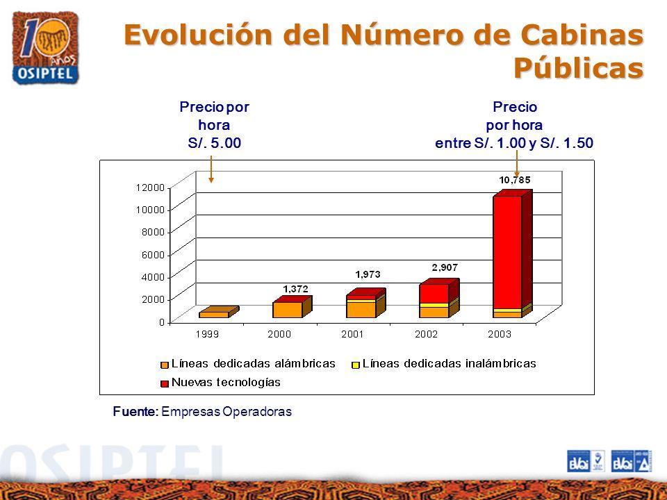 Evolución del Número de Cabinas Públicas Fuente: Empresas Operadoras Precio por hora S/. 5.00 Precio por hora entre S/. 1.00 y S/. 1.50