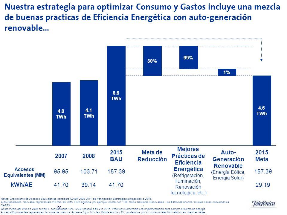 Telef ó nica S.A Oficina de Cambio Clim á tico 15 6.6 TWh 4.0 TWh 2007 4.6 TWh 2015 BAU 2015 Meta 99% 1% Mejores Prácticas de Eficiencia Energética (R