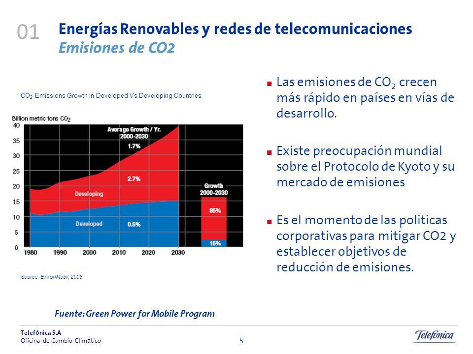 Telef ó nica S.A Oficina de Cambio Clim á tico 5 Las emisiones de CO 2 crecen más rápido en países en vías de desarrollo. Existe preocupación mundial