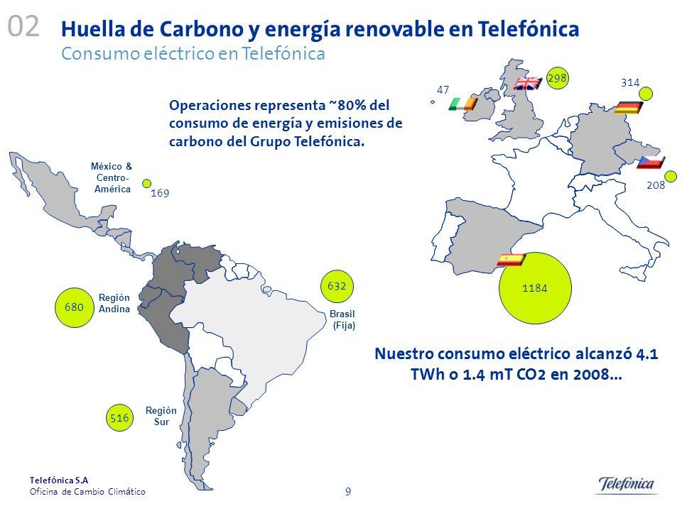 Telef ó nica S.A Oficina de Cambio Clim á tico 9 1184 Nuestro consumo eléctrico alcanzó 4.1 TWh o 1.4 mT CO2 en 2008... Región Andina Región Sur Méxic