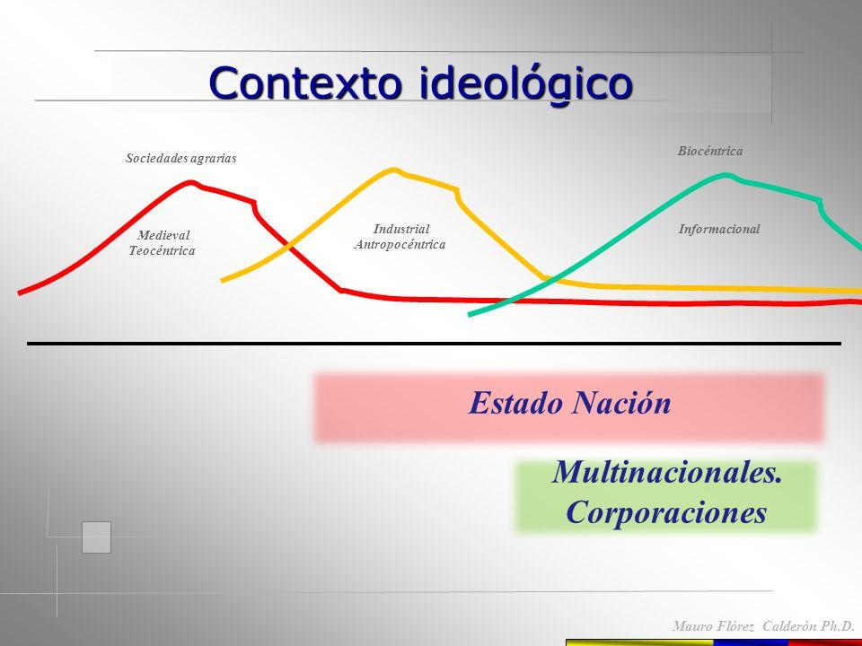 Ing. Mauro Flórez Calderón Ph.D El Estado Nación. Transnacionales. Sociedad civil. Organismos internacionales. Actores