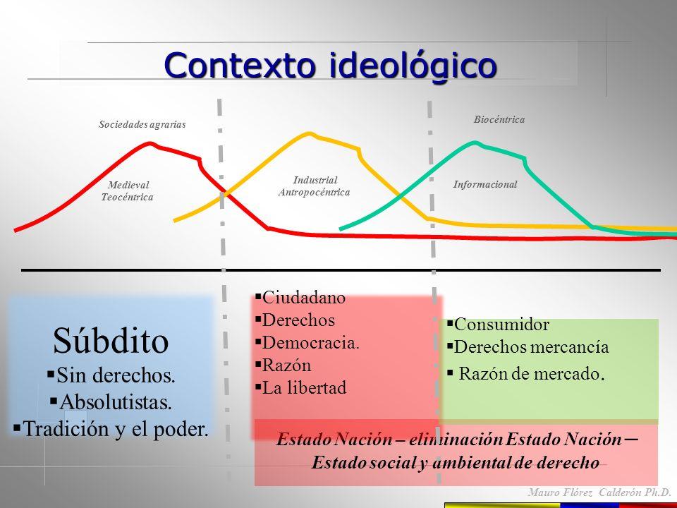 Contexto ideológico Contexto ideológico Mauro Flórez Calderón Ph.D. Sociedades agrarias Estado Nación Biocéntrica Medieval Teocéntrica Industrial Antr