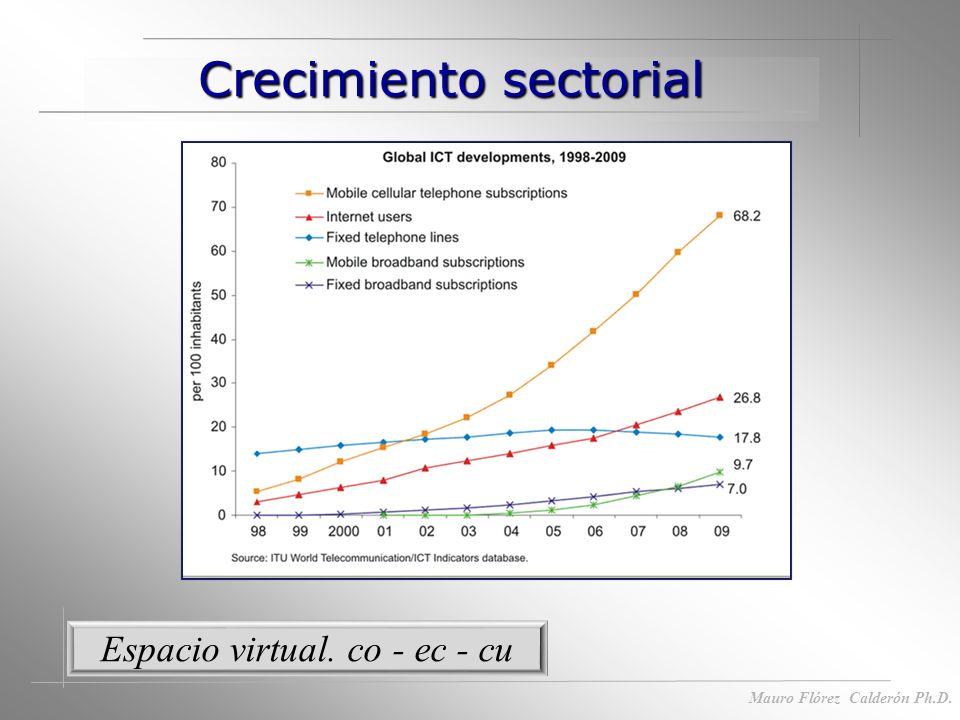 Recursos postmodernistas Mauro Flórez Calderón Ph.D. Espectro Entrega a perpetuidad La posibilidad de comercializar el espectro radioeléctrico y conve