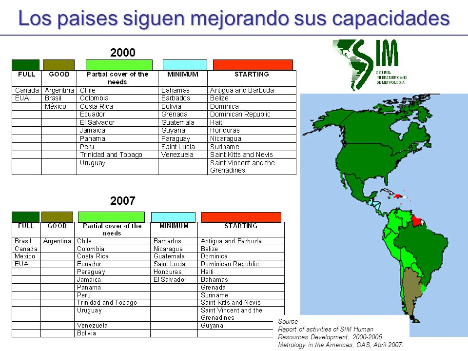 Los paises siguen mejorando sus capacidades 2000 2007 Source Report of activities of SIM Human Resources Development, 2000-2005 Metrology in the Ameri