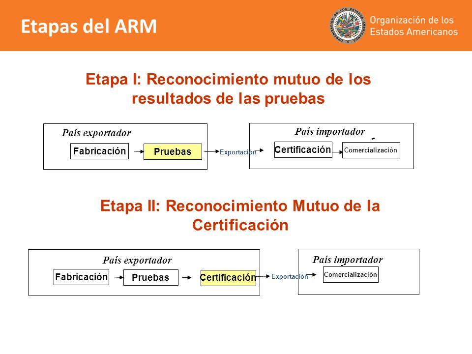 Etapa II: Reconocimiento Mutuo de la Certificación Etapa I: Reconocimiento mutuo de los resultados de las pruebas País importador Certificación Comerc