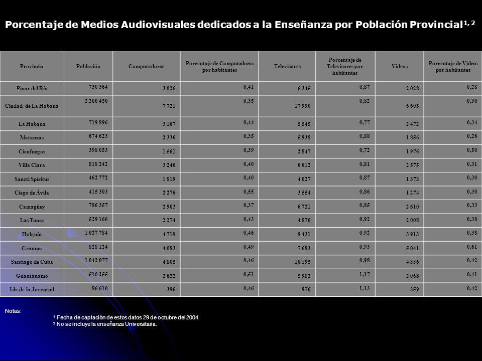Porcentaje de Medios Audiovisuales dedicados a la Enseñanza por Población Provincial 1, 2 ProvinciaPoblaciónComputadoras Porcentaje de Computadoras por habitantes Televisores Porcentaje de Televisores por habitantes Videos Porcentaje de Videos por habitantes Pinar del Río 730 364 3 026 0,41 6 345 0,87 2 028 0,28 Ciudad de La Habana 2 200 450 7 721 0,35 17 990 0,82 6 605 0,30 La Habana 719 896 3 167 0,44 5 545 0,77 2 472 0,34 Matanzas 674 623 2 336 0,35 5 938 0,88 1 856 0,26 Cienfuegos 398 053 1 561 0,39 2 847 0,72 1 976 0,50 Villa Clara 818 242 3 246 0,40 6 612 0,81 2 575 0,31 Sancti Spíritus 462 772 1 819 0,40 4 027 0,87 1 373 0,30 Ciego de Ávila 415 303 2 276 0,55 3 554 0,86 1 274 0,30 Camagüey 786 357 2 903 0,37 6 721 0,85 2 610 0,33 Las Tunas 529 166 2 274 0,43 4 876 0,92 2 008 0,38 Holguín 1 027 784 4 719 0,46 9 431 0.92 3 913 0,38 Granma 828 124 4 083 0,49 7 683 0,93 5 041 0,61 Santiago de Cuba 1 042 077 4 805 0,46 10 195 0,98 4 336 0,42 Guantánamo 510 255 2 622 0,51 5 982 1,17 2 068 0,41 Isla de la Juventud 86 610 396 0,46 976 1,13 359 0,42 Notas: 1 Fecha de captación de estos datos 29 de octubre del 2004.