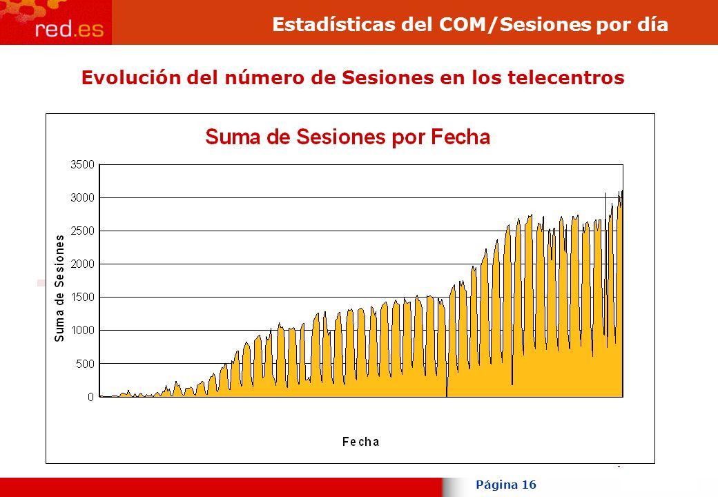 Página 16 Evolución del número de Sesiones en los telecentros Estadísticas del COM/Sesiones por día