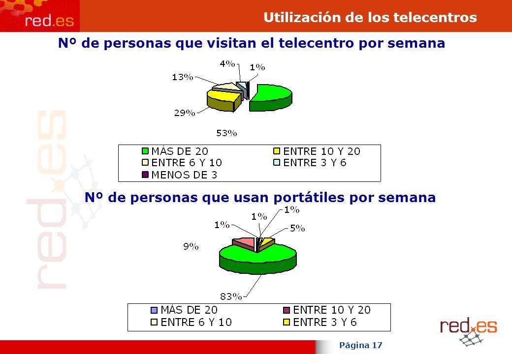 Página 17 Utilización de los telecentros Nº de personas que visitan el telecentro por semana Nº de personas que usan portátiles por semana