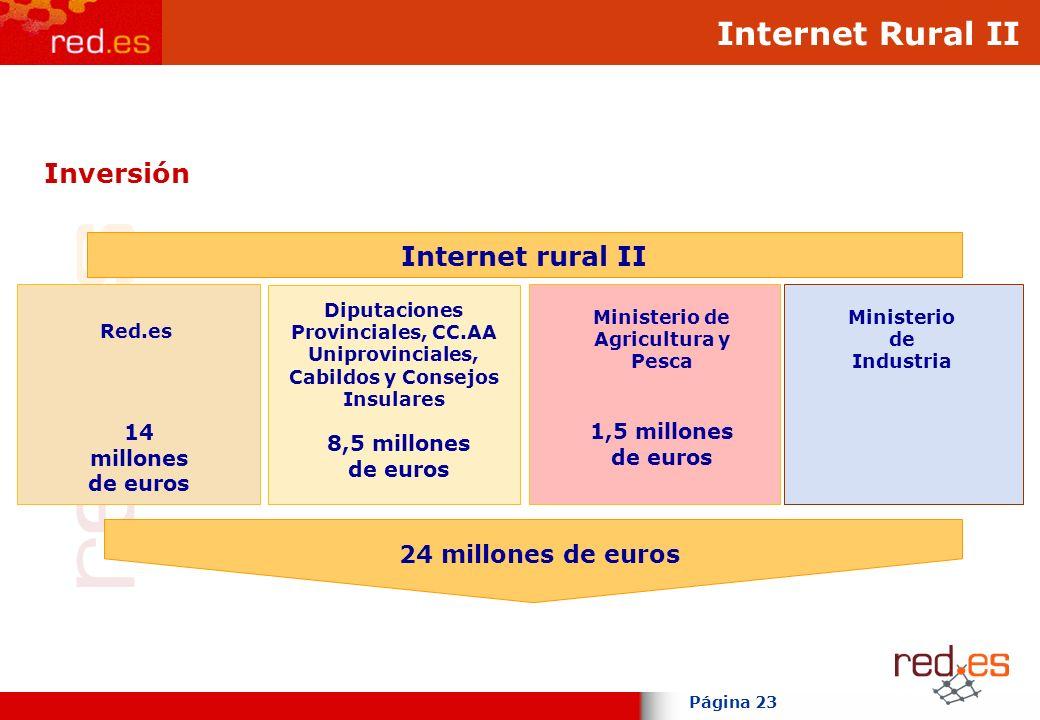 Página 23 Inversión 24 millones de euros Red.es 14 millones de euros Ministerio de Agricultura y Pesca 1,5 millones de euros Diputaciones Provinciales, CC.AA Uniprovinciales, Cabildos y Consejos Insulares 8,5 millones de euros Internet rural II Ministerio de Industria Internet Rural II