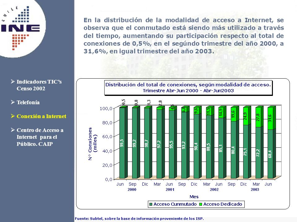 Fuente: Subtel, sobre la base de información proveniente de los ISP. Indicadores TICs Censo 2002 Telefonía Conexión a Internet Centro de Acceso a Inte