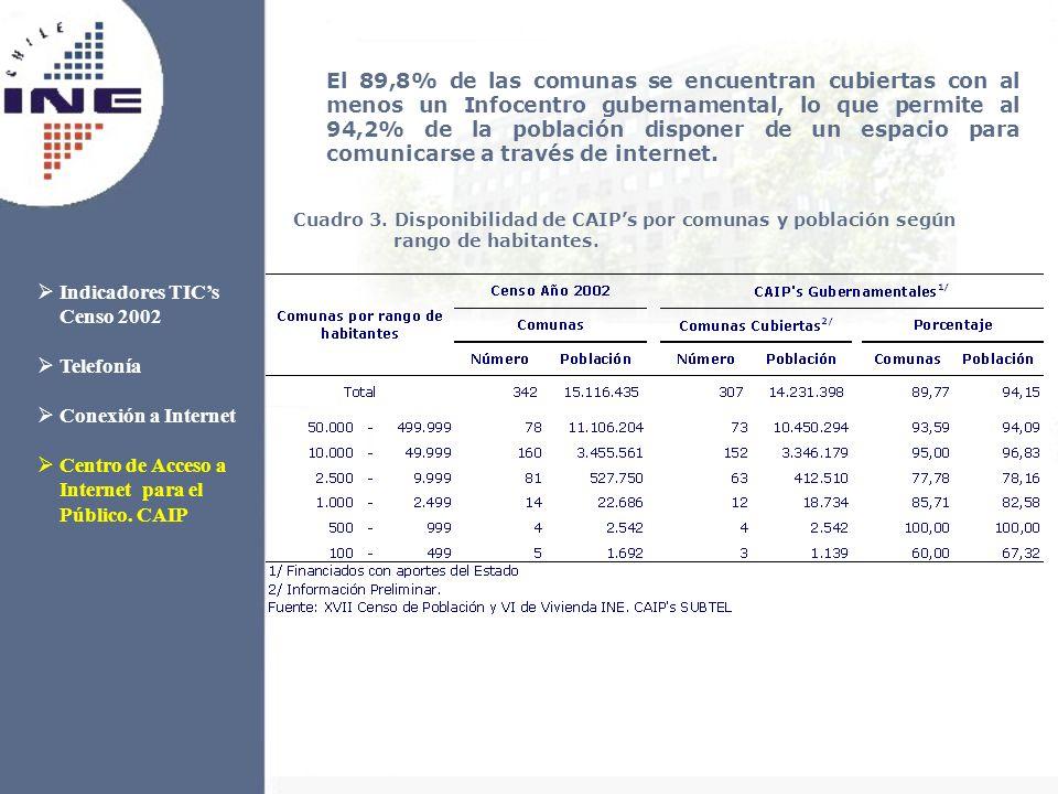 El 89,8% de las comunas se encuentran cubiertas con al menos un Infocentro gubernamental, lo que permite al 94,2% de la población disponer de un espacio para comunicarse a través de internet.